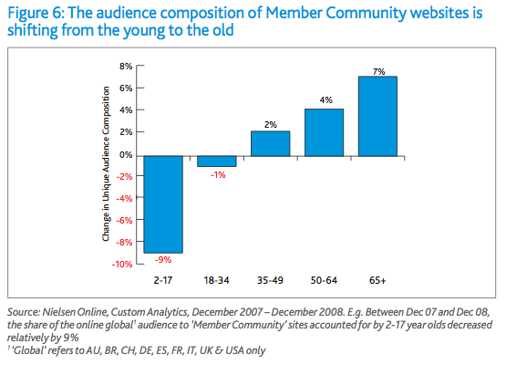 online community ages