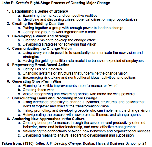 John P. Kotter's Change Process